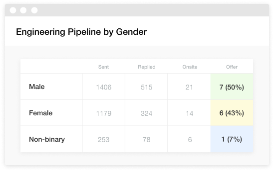 Engineering pipeline by gender